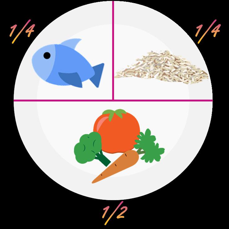 comment maigrir en mangeant équilibré