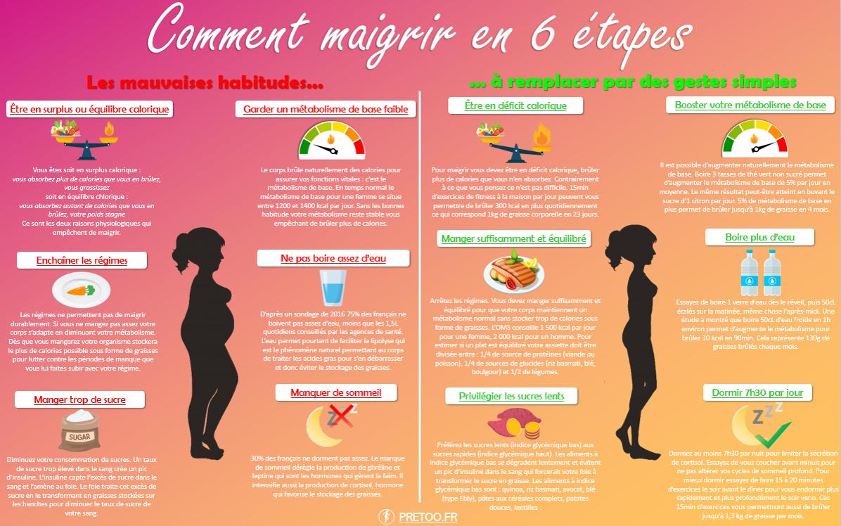 infographie comment maigrir